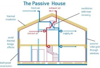 Предимства на пасивните къщи